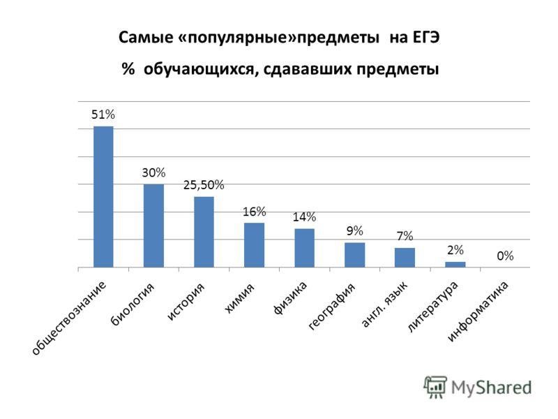 Самые «популярные»предметы на ЕГЭ % обучающихся, сдававших предметы