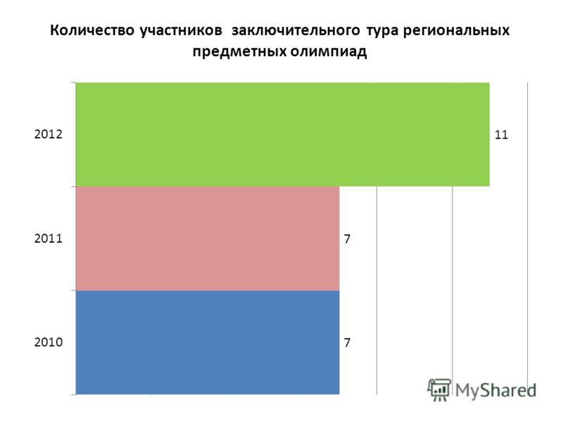 Количество участников заключительного тура региональных предметных олимпиад
