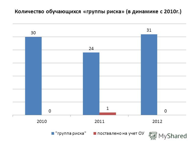 Количество обучающихся «группы риска» (в динамике с 2010г.)