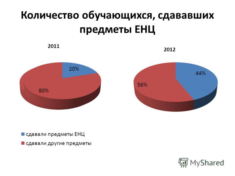 Количество обучающихся, сдававших предметы ЕНЦ 2011 2012