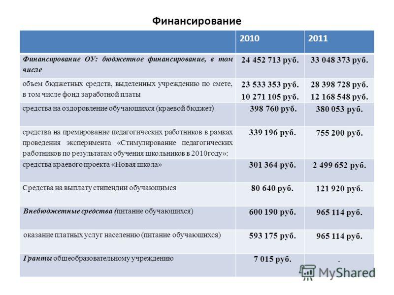 Финансирование 20102011 Финансирование ОУ: бюджетное финансирование, в том числе 24 452 713 руб.33 048 373 руб. объем бюджетных средств, выделенных учреждению по смете, в том числе фонд заработной платы 23 533 353 руб. 10 271 105 руб. 28 398 728 руб.