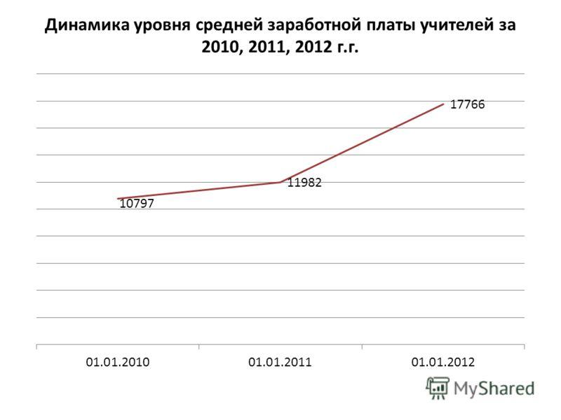 Динамика уровня средней заработной платы учителей за 2010, 2011, 2012 г.г.