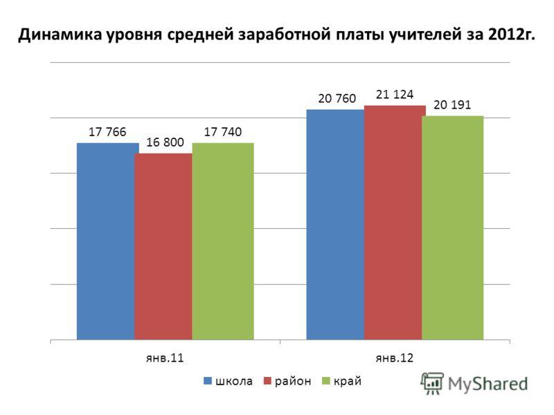Динамика уровня средней заработной платы учителей за 2012г.