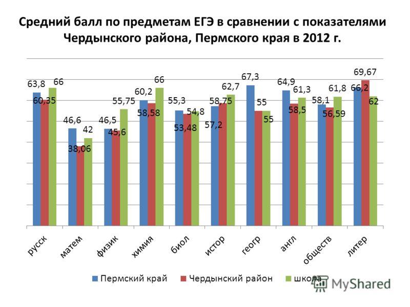 Средний балл по предметам ЕГЭ в сравнении с показателями Чердынского района, Пермского края в 2012 г.
