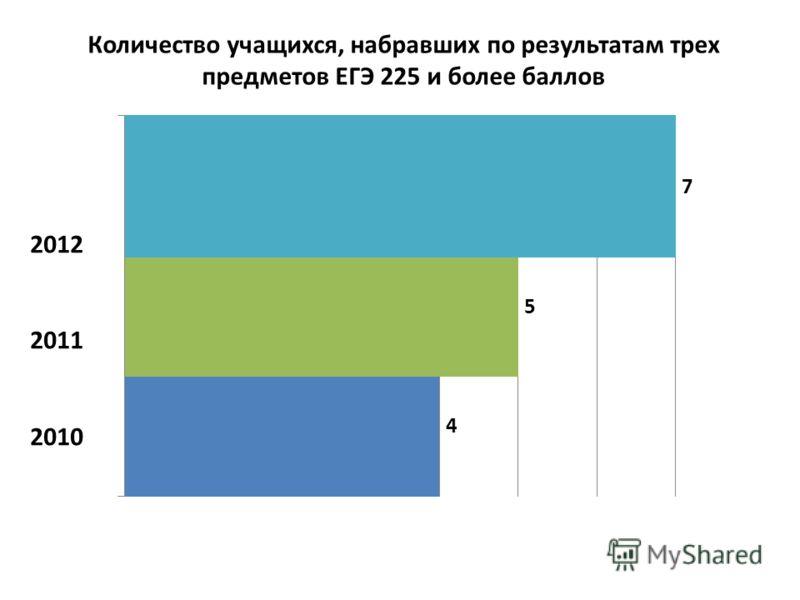 Количество учащихся, набравших по результатам трех предметов ЕГЭ 225 и более баллов 2012 2011 2010
