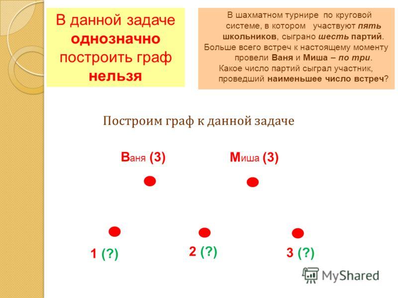 В данной задаче однозначно построить граф нельзя В аня (3) М иша (3) 1 (?) Построим граф к данной задаче 2 (?) 3 (?) В шахматном турнире по круговой системе, в котором участвуют пять школьников, сыграно шесть партий. Больше всего встреч к настоящему