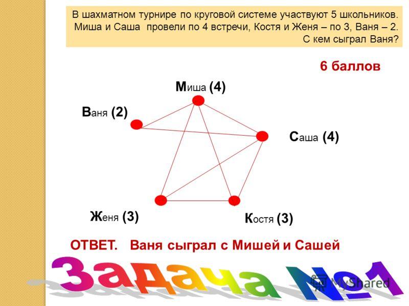 В шахматном турнире по круговой системе участвуют 5 школьников. Миша и Саша провели по 4 встречи, Костя и Женя – по 3, Ваня – 2. С кем сыграл Ваня? В аня (2) М иша (4) С аша (4) К остя (3) Ж еня (3) ОТВЕТ. Ваня сыграл с Мишей и Сашей 6 баллов