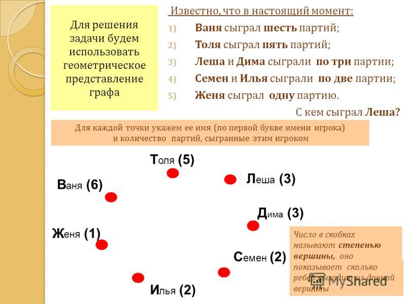 Изобразим участников турнира точками Для решения задачи будем использовать геометрическое представление графа Эти точки называются вершинами графа Известно, что в настоящий момент: 1) Ваня сыграл шесть партий; 2) Толя сыграл пять партий; 3) Леша и Ди