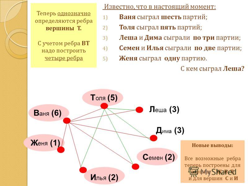 Теперь однозначно определяются ребра вершины Т. С учетом ребра ВТ надо построить четыре ребра Известно, что в настоящий момент: 1) Ваня сыграл шесть партий; 2) Толя сыграл пять партий; 3) Леша и Дима сыграли по три партии; 4) Семен и Илья сыграли по