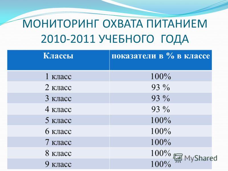 МОНИТОРИНГ ОХВАТА ПИТАНИЕМ 2010-2011 УЧЕБНОГО ГОДА Классыпоказатели в % в классе 1 класс100% 2 класс93 % 3 класс93 % 4 класс93 % 5 класс100% 6 класс100% 7 класс100% 8 класс100% 9 класс100%