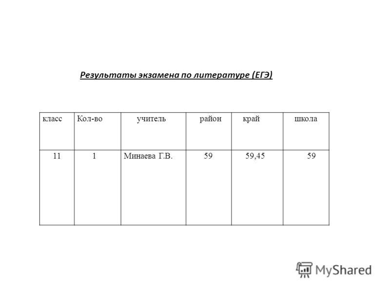 Результаты экзамена по литературе (ЕГЭ) классКол-во учитель район край школа 11 1 Минаева Г.В. 59 59,45 59