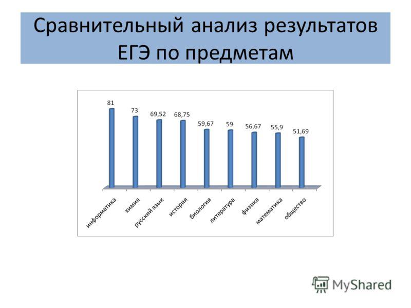 Сравнительный анализ результатов ЕГЭ по предметам