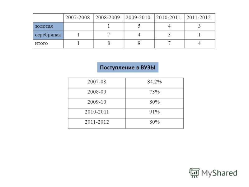 2007-20082008-20092009-20102010-20112011-2012 золотая1543 серебряная17431 итого18974 2007-0884,2% 2008-0973% 2009-1080% 2010-201191% 2011-201280% Поступление в ВУЗЫ