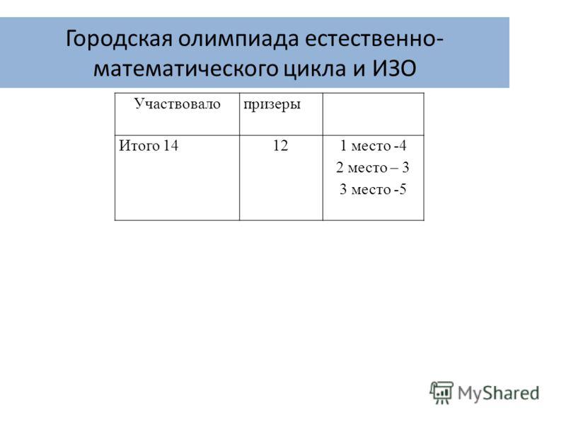 Городская олимпиада естественно- математического цикла и ИЗО Участвовалопризеры Итого 14 121 место -4 2 место – 3 3 место -5