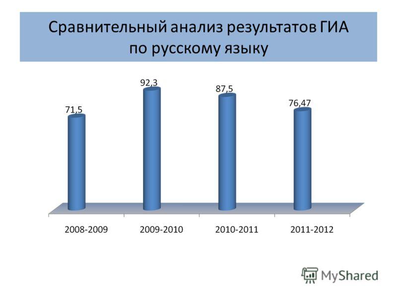 Сравнительный анализ результатов ГИА по русскому языку