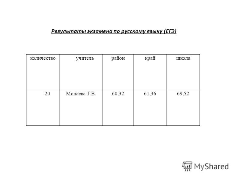 количество учительрайонкрайшкола 20Минаева Г.В.60,3261,3669,52 Результаты экзамена по русскому языку (ЕГЭ)