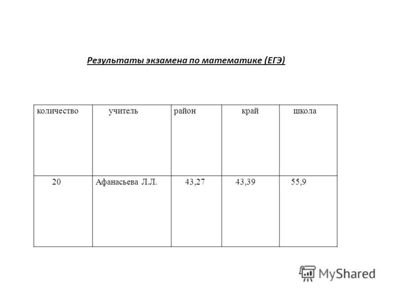 количество учительрайонкрай школа 20Афанасьева Л.Л. 43,27 43,39 55,9 Результаты экзамена по математике (ЕГЭ)