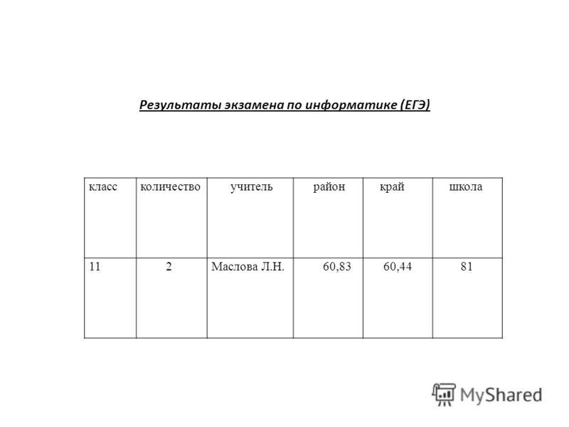 Результаты экзамена по информатике (ЕГЭ) классколичество учитель район край школа 11 2Маслова Л.Н. 60,83 60,4481