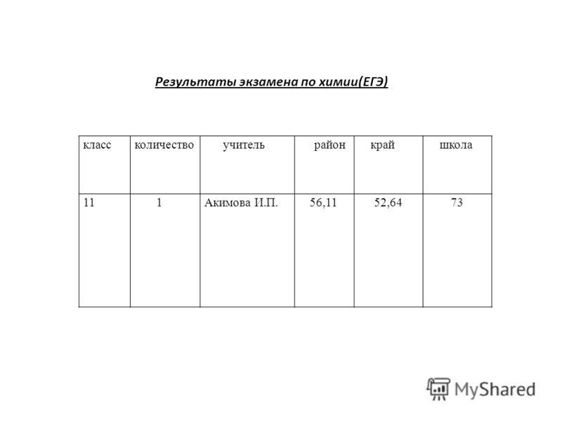 классколичество учитель район край школа 11 1 Акимова И.П.56,1152,6473 Результаты экзамена по химии(ЕГЭ)