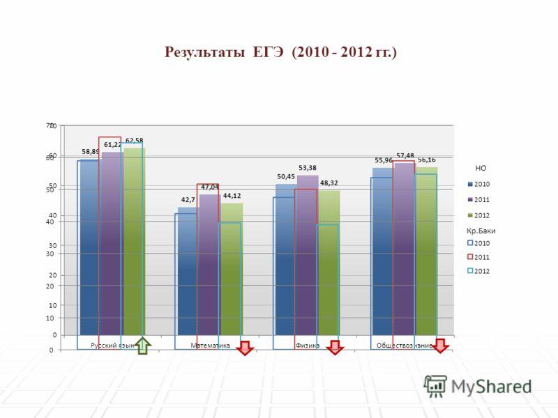 Результаты ЕГЭ (2010 - 2012 гг.)
