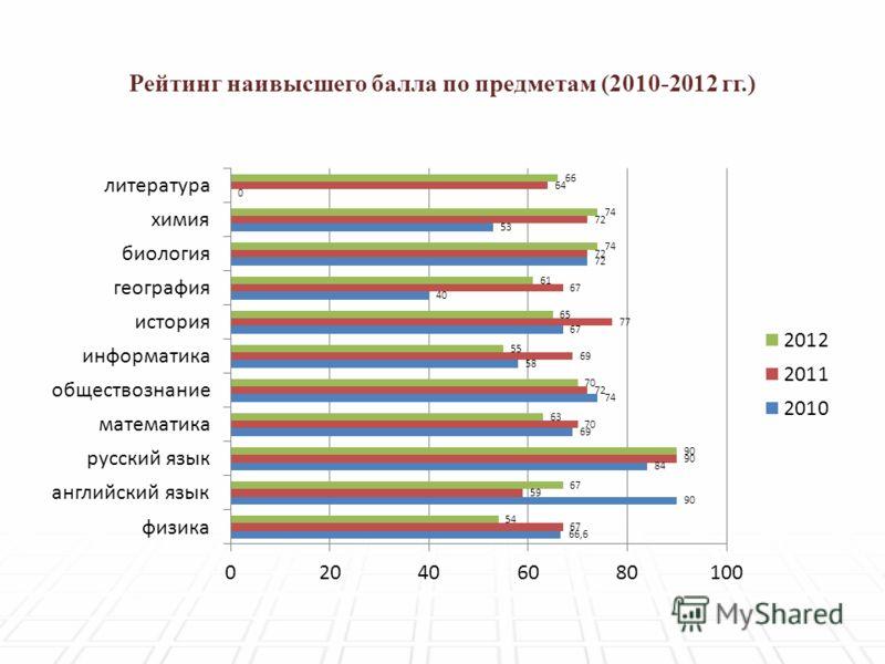 Рейтинг наивысшего балла по предметам (2010-2012 гг.)