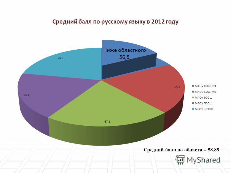 Средний балл по русскому языку в 2012 году Средний балл по области – 58,89