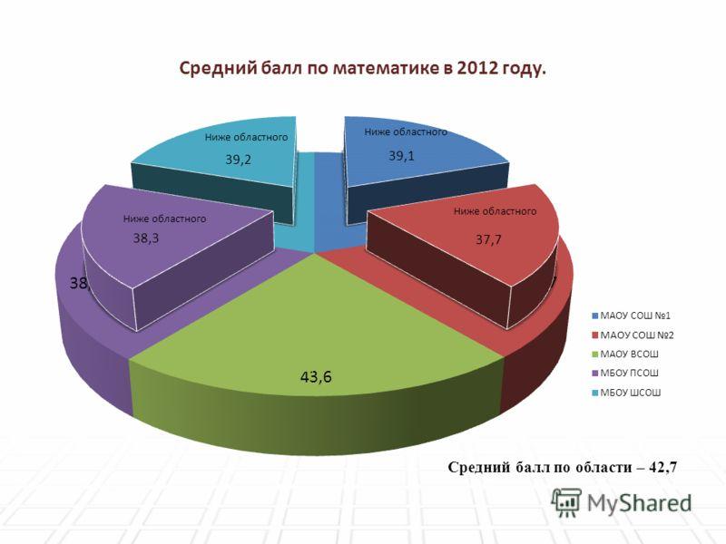 Средний балл по математике в 2012 году. Средний балл по области – 42,7