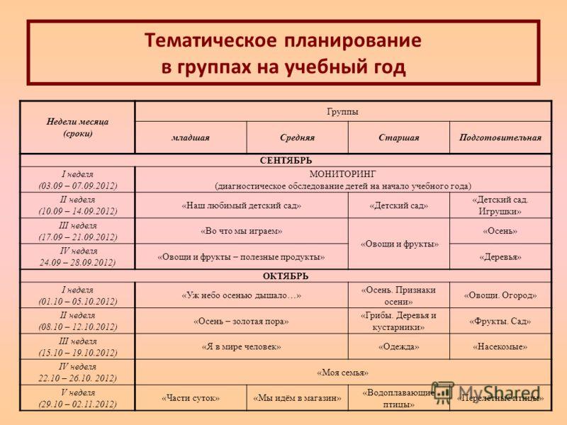 Тематическое планирование в группах на учебный год Недели месяца (сроки) Группы младшаяСредняяСтаршаяПодготовительная СЕНТЯБРЬ I неделя (03.09 – 07.09.2012) МОНИТОРИНГ (диагностическое обследование детей на начало учебного года) II неделя (10.09 – 14