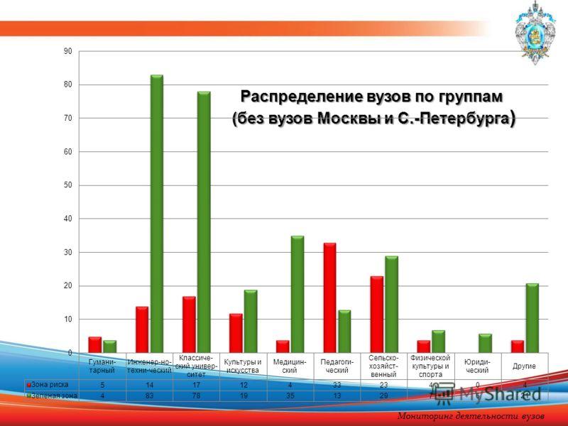 Распределение вузов по группам (без вузов Москвы и С.-Петербурга ) Мониторинг деятельности вузов