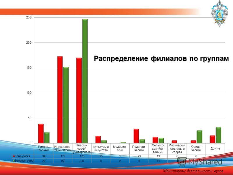 Распределение филиалов по группам Мониторинг деятельности вузов