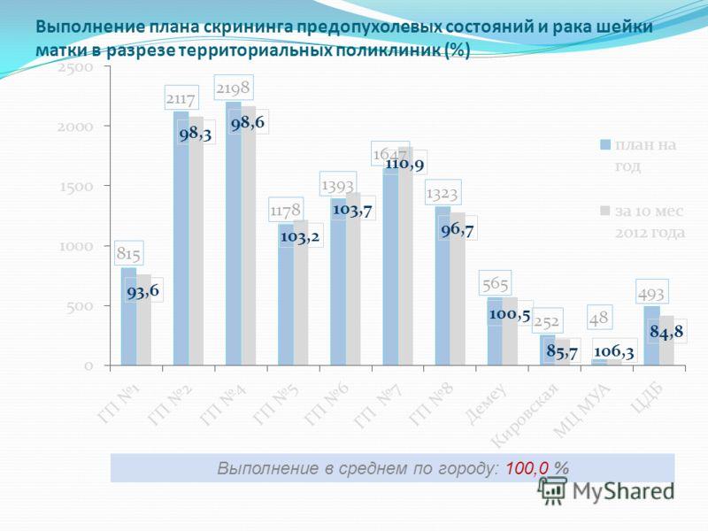 Выполнение плана скрининга предопухолевых состояний и рака шейки матки в разрезе территориальных поликлиник (%) Выполнение в среднем по городу: 100,0 %