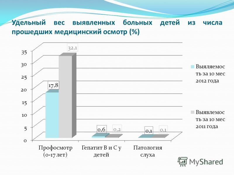 Удельный вес выявленных больных детей из числа прошедших медицинский осмотр (%)