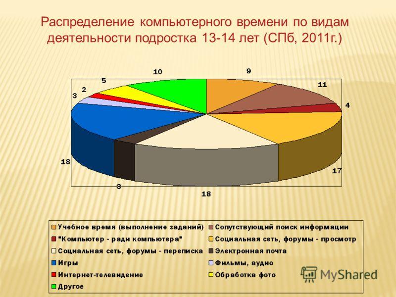 Распределение компьютерного времени по видам деятельности подростка 13-14 лет (СПб, 2011г.)