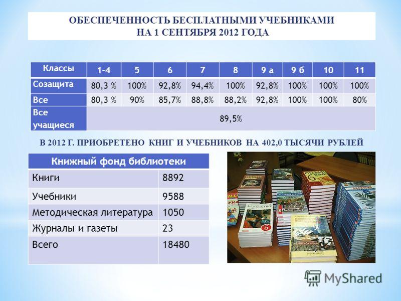 В 2012 Г. ПРИОБРЕТЕНО КНИГ И УЧЕБНИКОВ НА 402,0 ТЫСЯЧИ РУБЛЕЙ ОБЕСПЕЧЕННОСТЬ БЕСПЛАТНЫМИ УЧЕБНИКАМИ НА 1 СЕНТЯБРЯ 2012 ГОДА Классы 1-456789 а9 б1011 Созащита 80,3 %100%92,8%94,4%100%92,8%100% Все 80,3 %90%85,7%88,8%88,2%92,8%100% 80% Все учащиеся 89,