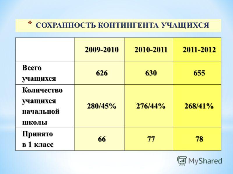 2009-20102010-20112011-2012 Всего учащихся 626630655 Количество учащихся начальной школы 280/45%276/44%268/41% Принято в 1 класс 667778