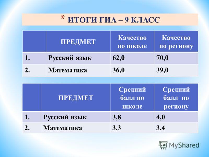 ПРЕДМЕТ Качество по школе Качество по региону 1.Русский язык62,070,0 2.Математика36,039,0 ПРЕДМЕТ Средний балл по школе Средний балл по региону 1.Русский язык3,84,0 2.Математика3,33,4