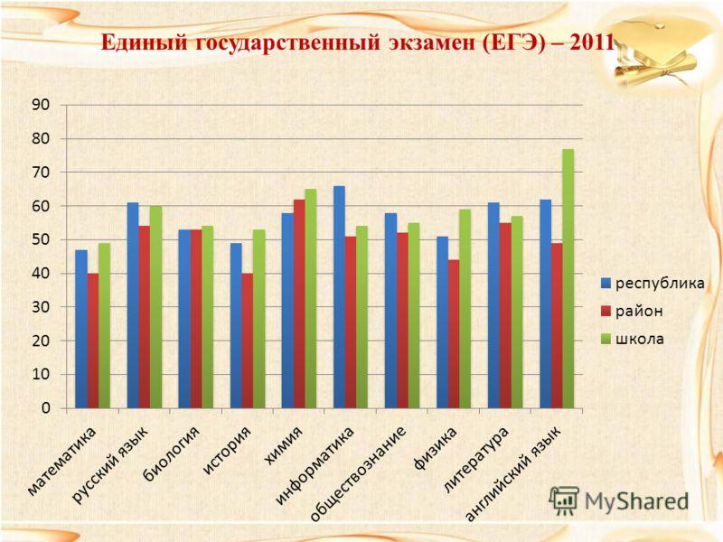 Единый государственный экзамен (ЕГЭ) – 2011