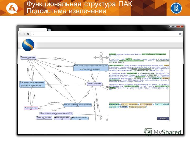 14 Функциональная структура ПАК Подсистема извлечения
