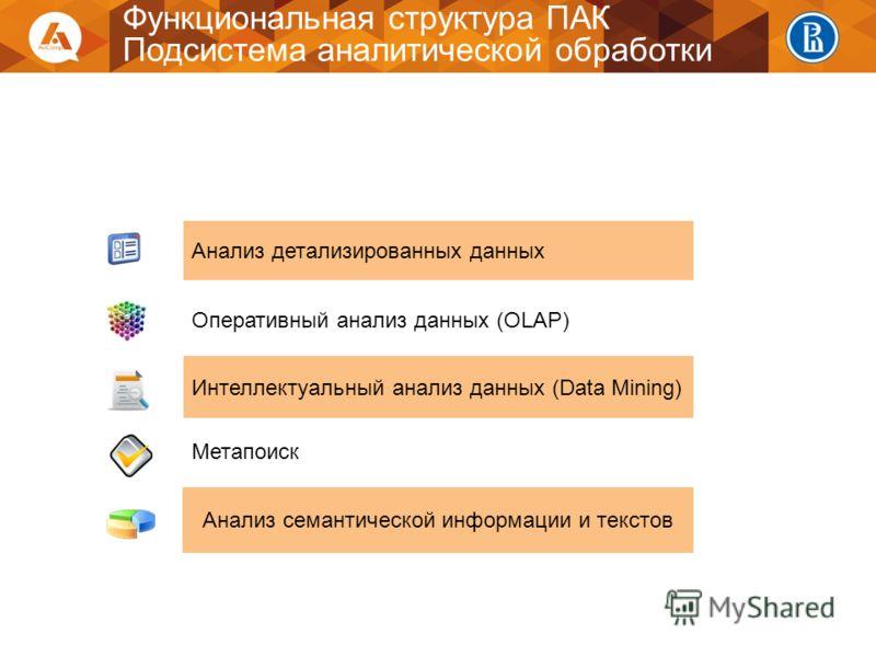 Анализ семантической информации и текстов Анализ детализированных данных Оперативный анализ данных (OLAP) Интеллектуальный анализ данных (Data Mining) Метапоиск Функциональная структура ПАК Подсистема аналитической обработки