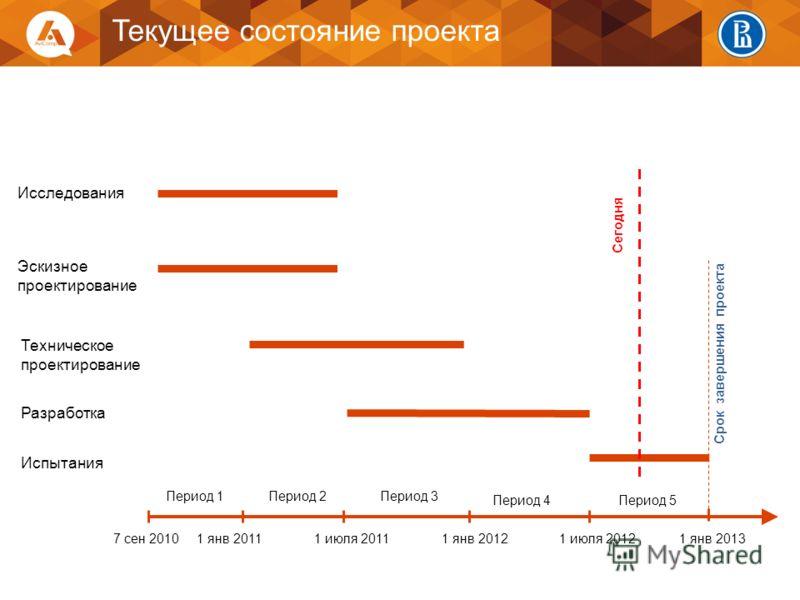 Период 1Период 2 Период 3 Период 4Период 5 Срок завершения проекта Исследования Эскизное проектирование Техническое проектирование Разработка Испытания 7 сен 20101 янв 20111 июля 20111 янв 20121 июля 20121 янв 2013 Сегодня Текущее состояние проекта