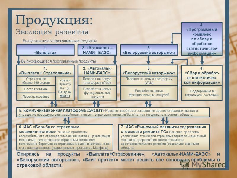 Продукция: Эволюция развития 1. «Выплата» 2. «Автокальк – НАМИ - БАЭС» 3. «Белорусский авторынок» 4. «Программный комплекс по сбору и обработке статистической информации» 1. «Выплата + Страхование» Страхование (более 100 видов) Сострахование Перестра