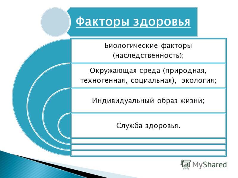 Биологические факторы (наследственность); Окружающая среда (природная, техногенная, социальная), экология; Индивидуальный образ жизни; Служба здоровья. Факторы здоровья