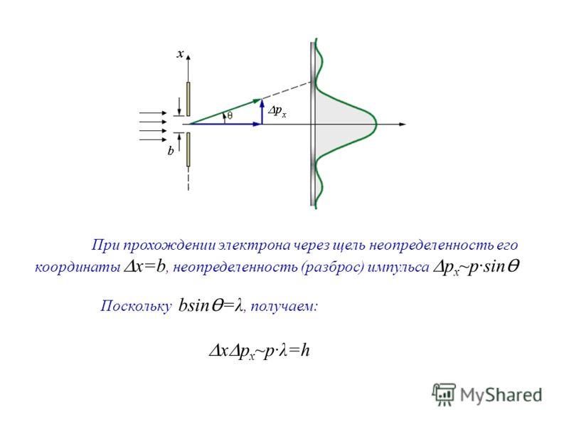 При прохождении электрона через щель неопределенность его координаты x=b, неопределенность (разброс) импульса p x ~psin Ɵ Поскольку bsin Ɵ =λ, получаем: x p x ~pλ=h