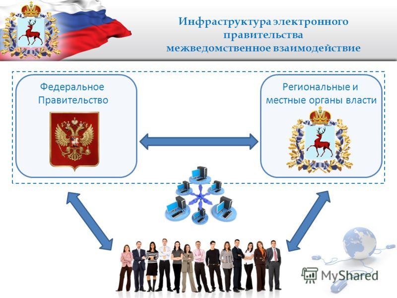 Инфраструктура электронного правительства межведомственное взаимодействие Федеральное Правительство Региональные и местные органы власти