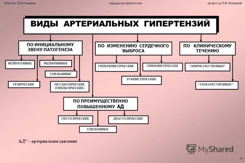 vazorenalnoy-arterialnoy-gipertenziey