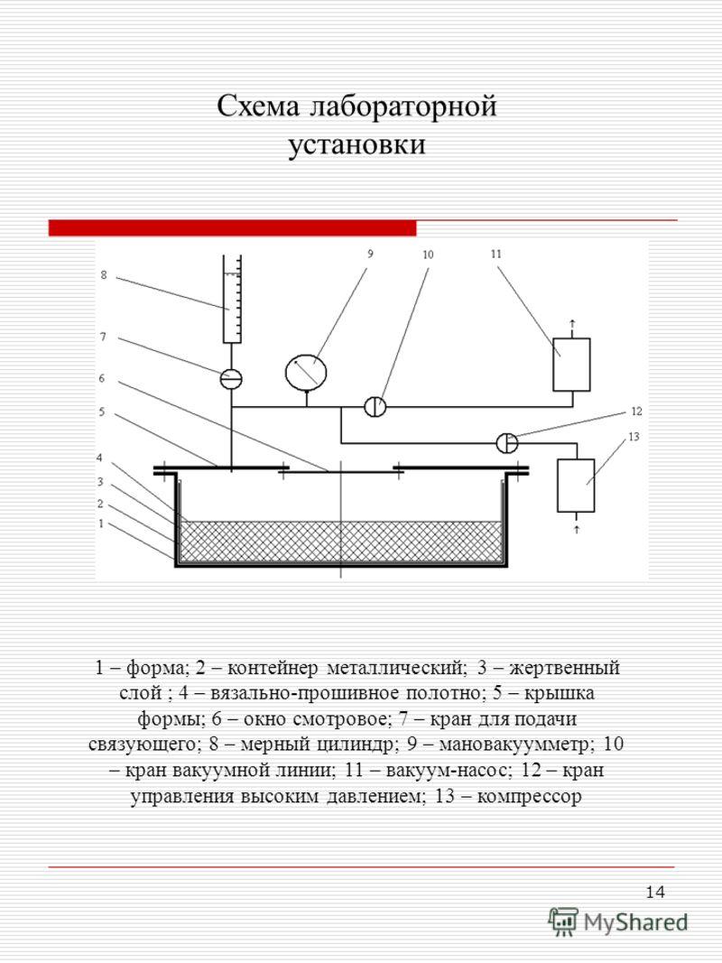 14 1 – форма; 2 – контейнер металлический; 3 – жертвенный слой ; 4 – вязально-прошивное полотно; 5 – крышка формы; 6 – окно смотровое; 7 – кран для подачи связующего; 8 – мерный цилиндр; 9 – мановакуумметр; 10 – кран вакуумной линии; 11 – вакуум-насо