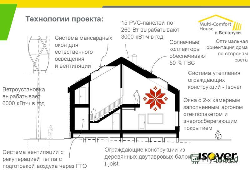 Технологии проекта: Ветроустановка вырабатывает 6000 кВт·ч в год Система мансардных окон для естественного освещения и вентиляции 15 PVC-панелей по 260 Вт вырабатывают 3000 кВт·ч в год Солнечные коллекторы обеспечивают 50 % ГВС Система утепления огра