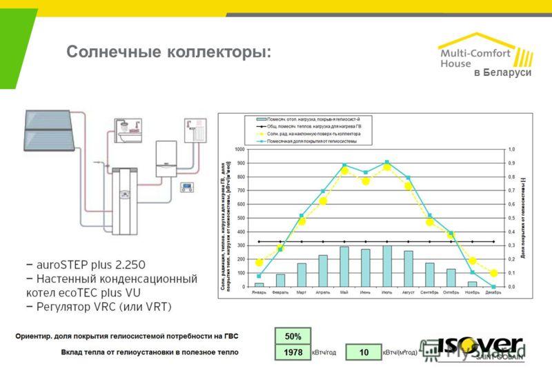 Солнечные коллекторы: в Беларуси