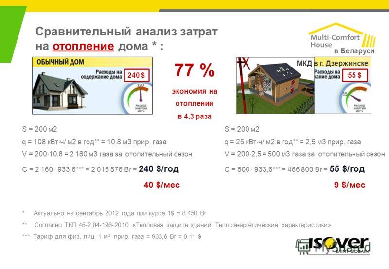 S = 200 м2 q = 108 кВт · ч/ м2 в год** = 10,8 м3 прир. газа V = 200 · 10,8 = 2 160 м3 газа за отопительный сезон C = 2 160 · 933,6*** = 2 016 576 Br = 240 $/год 40 $/мес S = 200 м2 q = 25 кВт · ч/ м2 в год** = 2,5 м3 прир. газа V = 200 · 2,5 = 500 м3