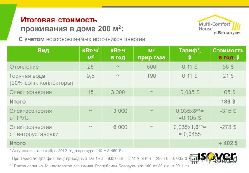 Итоговая стоимость проживания в доме 200 м 2 : ВидкВт·ч/ м 2 кВт·ч в год м 3 прир.газа Тариф*, $ Стоимость в год, $ Отопление25 ~ 5000.11 $55 $ Горячая вода (50% солн. коллекторы) 9,5 ~ 1900.11 $21 $ Электроэнергия153 000 ~ 0,035 $105 $ Итого186 $ Эл